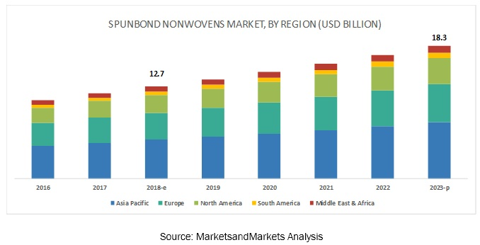 Spunbond Nonwoven Market