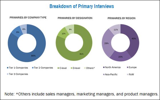 Stable Isotope Labelled Compounds Market-Breakdown of Primary Interviews