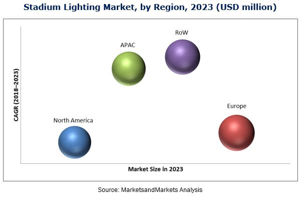 Stadium Lighting Market