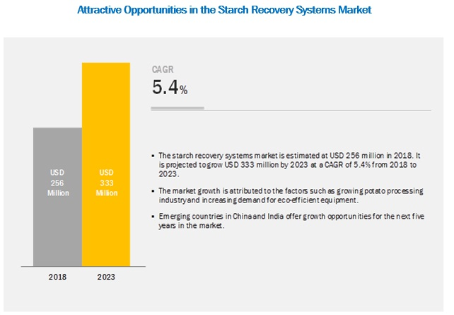 Starch Recovery Systems Market