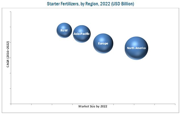 Starter Fertilizers Market