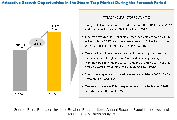 Steam Trap Market
