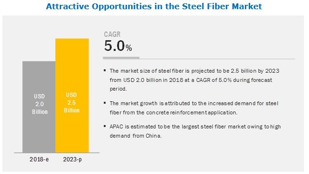 Steel Fiber Market