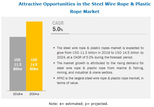 steel wire rope & Plastic Rope Market