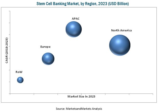 Stem Cell Banking Market