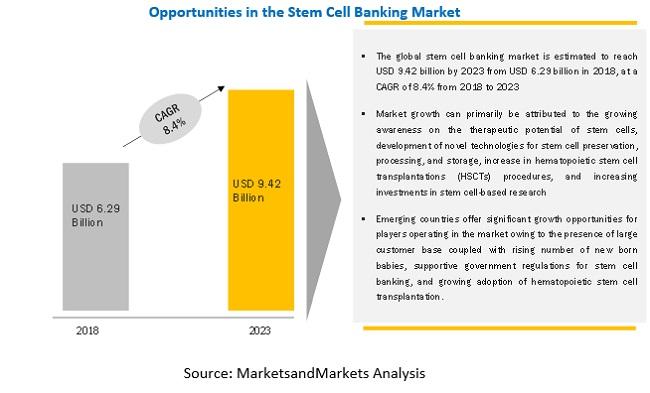 Stem Cell Banking Market