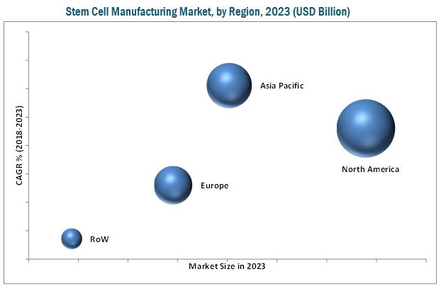 Stem Cell Manufacturing Market