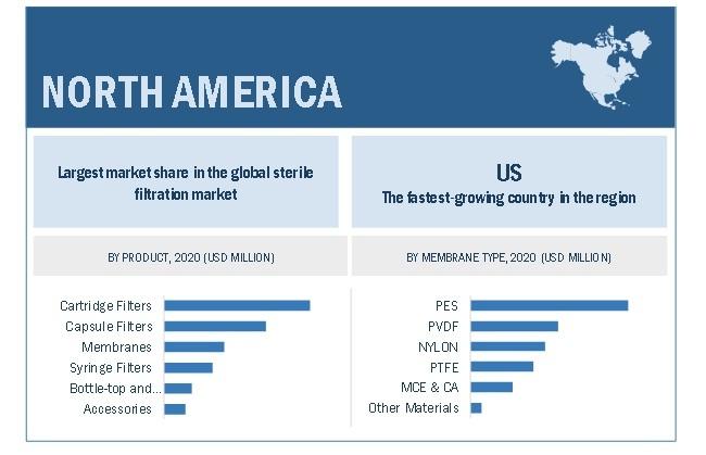 Sterile filtration Market By Region