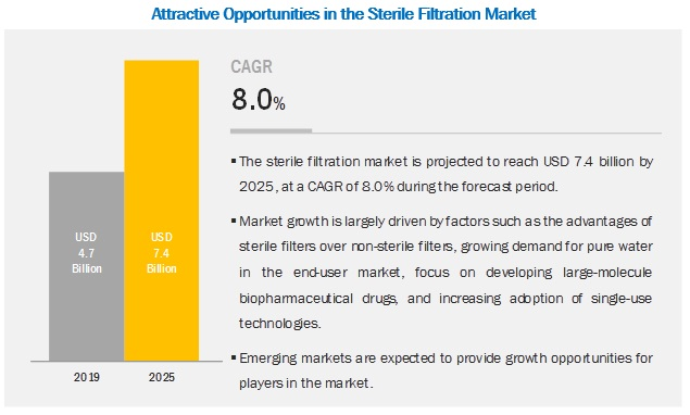 Sterile Filtration Market - By Geography 2020