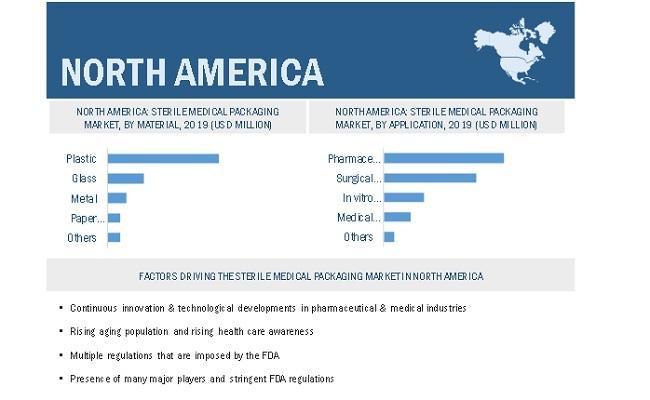 Sterile Medical Packaging Market By Region
