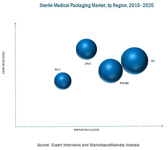 Sterile Medical Packaging Market