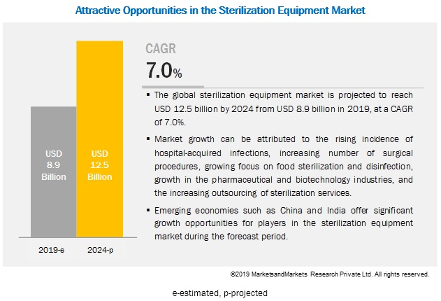 Breakdown of primary participants : Sterilization Equipment Market