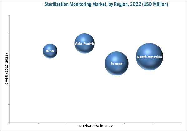Sterilization Monitoring Market