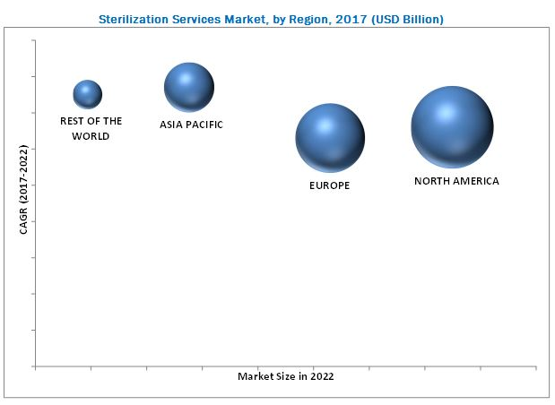 Sterilization Services Market