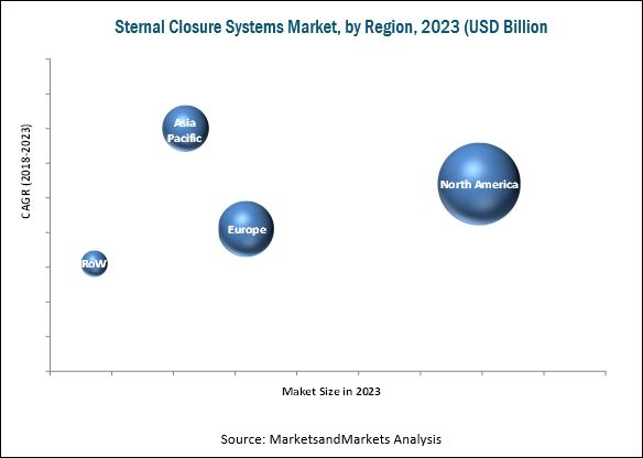Sternal Closure Systems Market