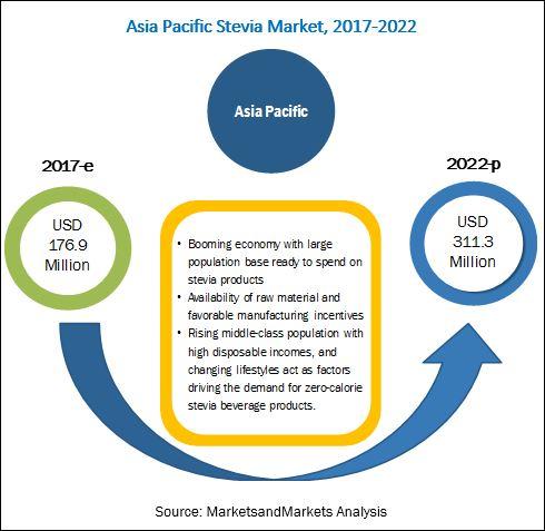 Asia Pacific Stevia Market