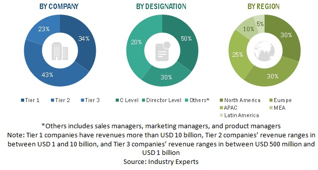 Streaming Analytics Market Size, and Share