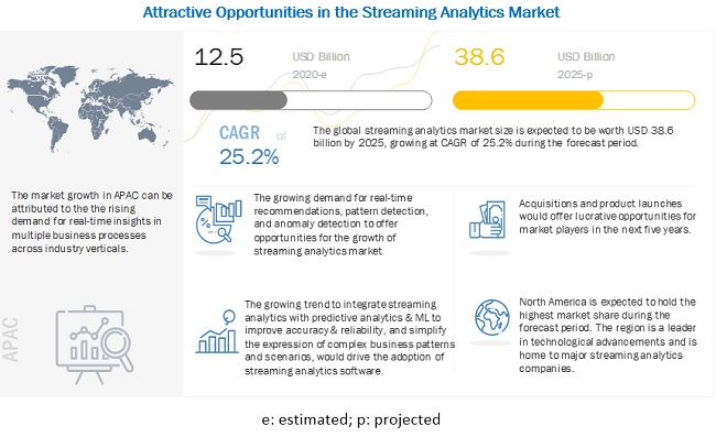 Streaming Analytics Market
