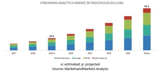 Streaming Analytics Market