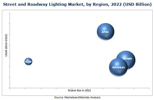 Street and Roadway Lighting Market