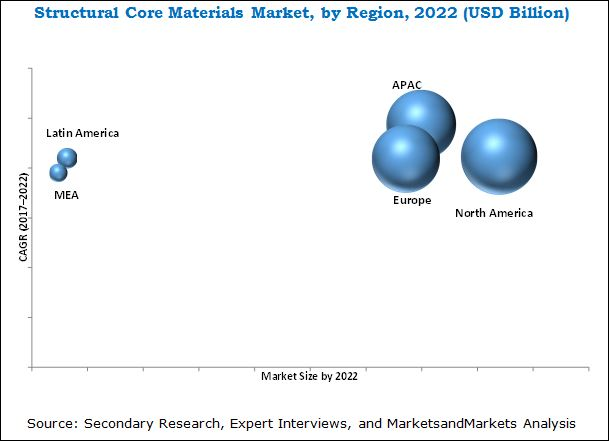 Structural Core Material Market