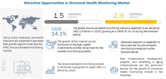 Structural Health Monitoring (SHM) Market
