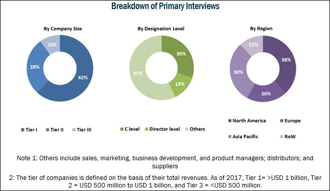 Structural Heart Devices Market:Breakdown of Primary Interviews