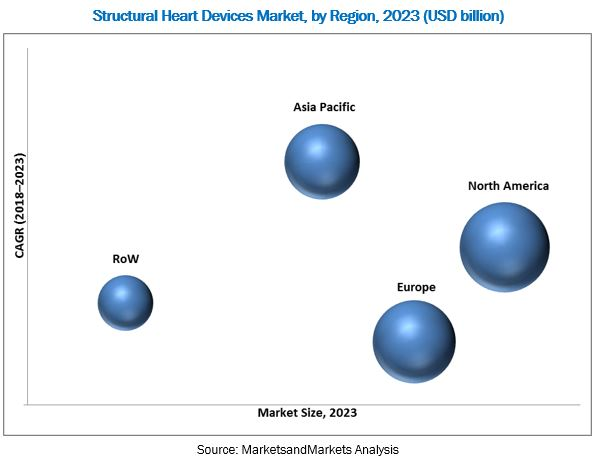 Structural Heart Devices Market,by Region,2023(USD billion)