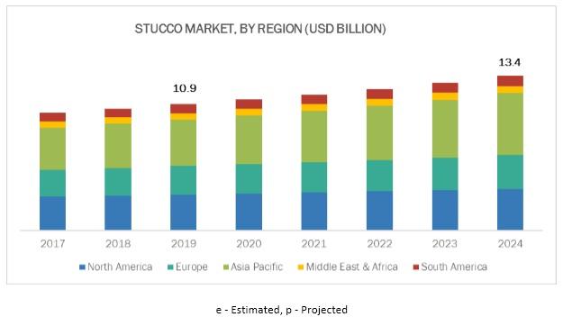Stucco Market