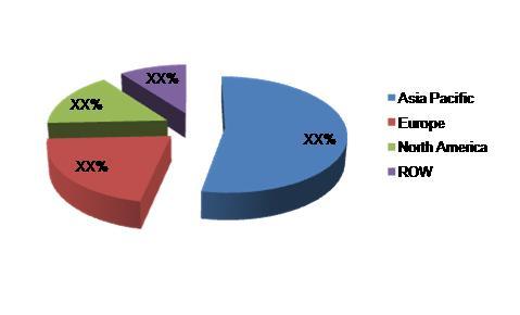 Styrenic Polymers Market