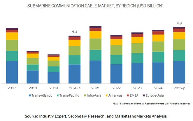 Submarine Cable System Market