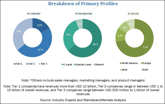Subscriber Data Management Market