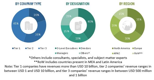 Subscription and Billing Management Market