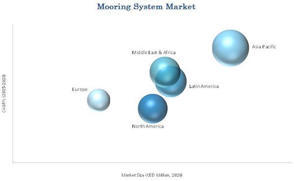 Mooring Systems Market