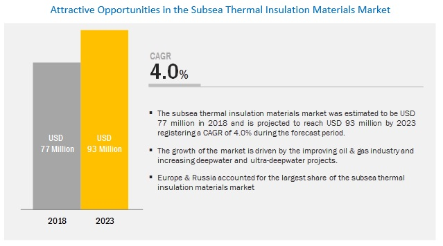 Subsea Thermal Insulation Materials Market