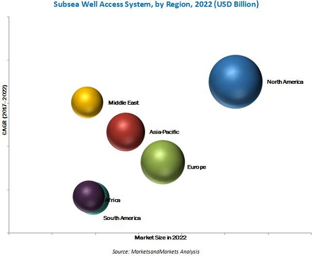 Subsea Well Access System Market