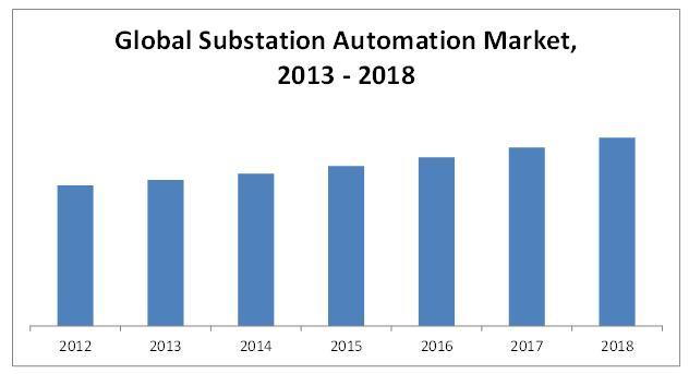 Substation Automation Market