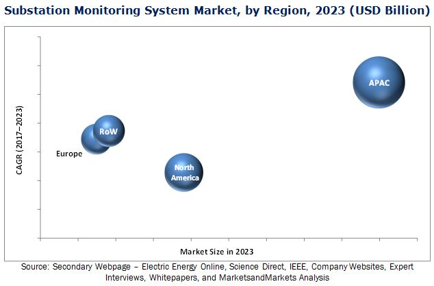Substation Monitoring System Market