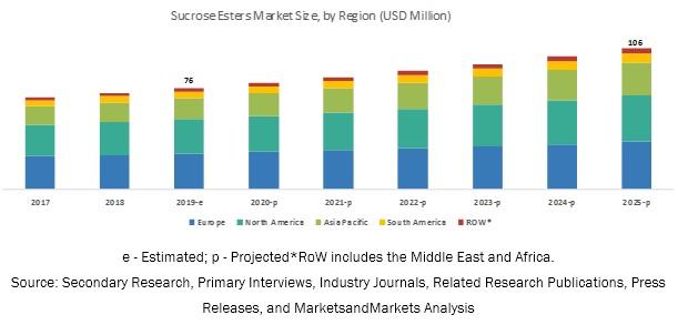 Sucrose Esters Market