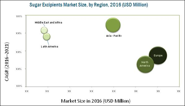 Sugar-Based Excipients Market
