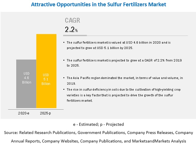Sulfur Fertilizers Market