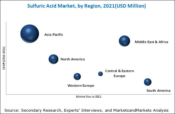 Sulfuric Acid Market Analysis | Recent Market Developments