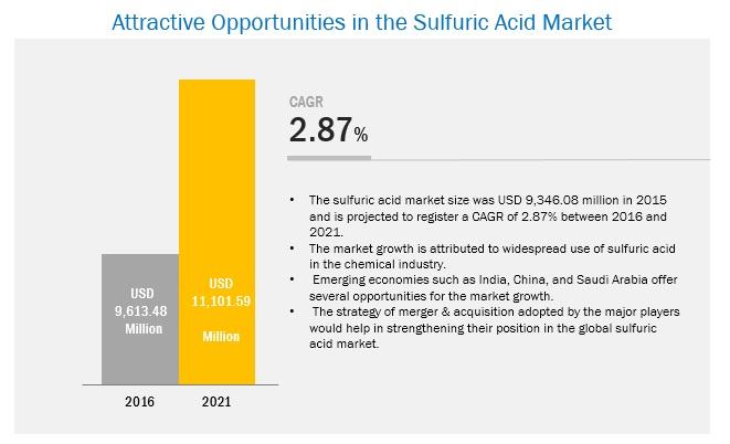 Sulfuric Acid Market Analysis | Recent Market Developments