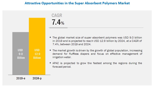 Super Absorbent Polymers Market