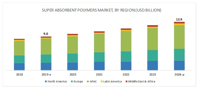 Super Absorbent Polymers Market