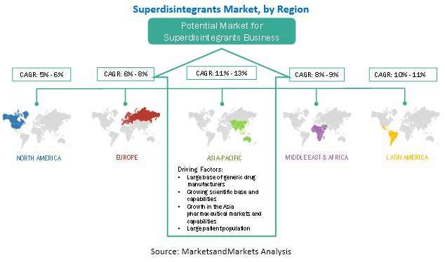 Superdisintegrants Market