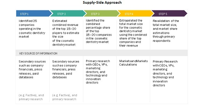 Supply-Side Approach