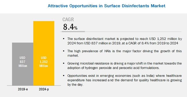 Surface Disinfectant Market - Global Industry Segmentation