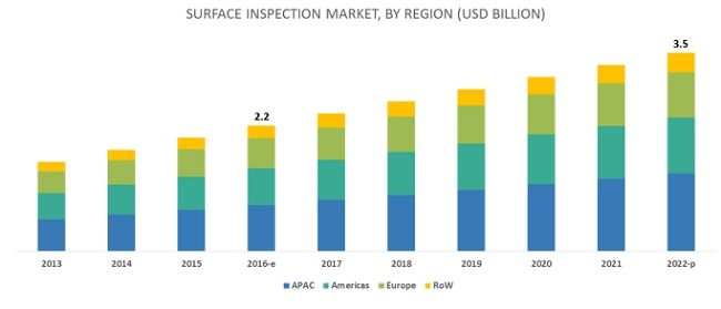Surface Inspection Market
