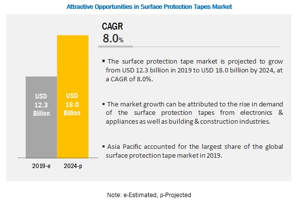 Surface Protection Tapes Market